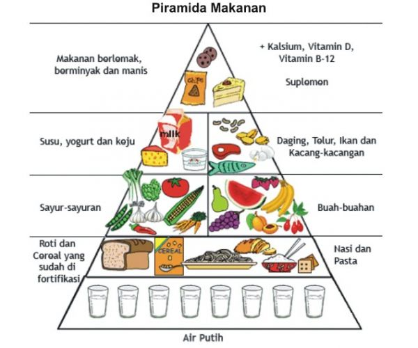 Pengalaman Manajemen Adalah Beri Manajemen Kalori Dalam Pendakian Manajemen Logistik Atau Kalori Adalah