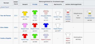 https://de.wikipedia.org/wiki/Wertungstrikot