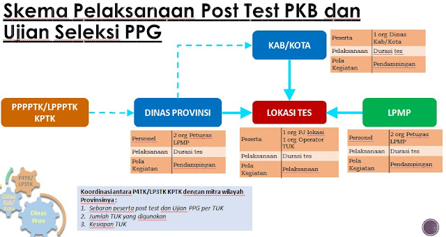 Mekanisme Pelaksanaan Post Test dan Ujian Seleksi PPG Tahun 2017-2018
