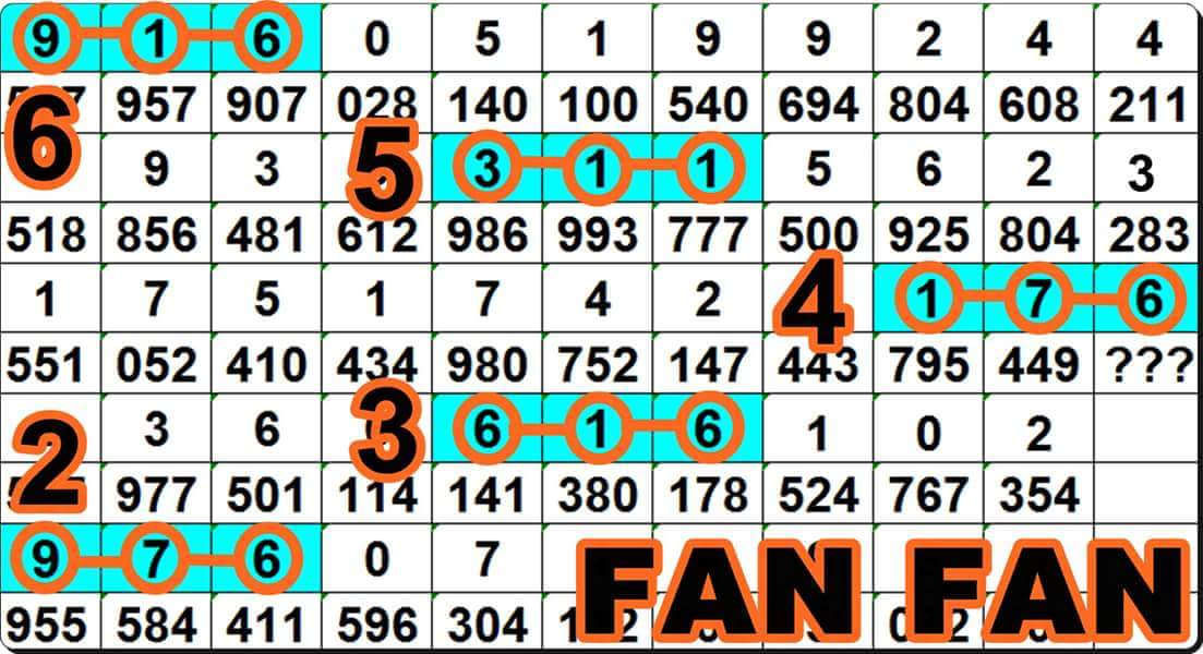 thai lottery chart route 2016: Coming draw 1 12 2016 thai lottery best paper tips thailand