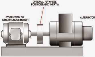 Aspek Umum Antara Motor dan Generator