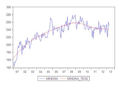 Mineria 2001 - 2013