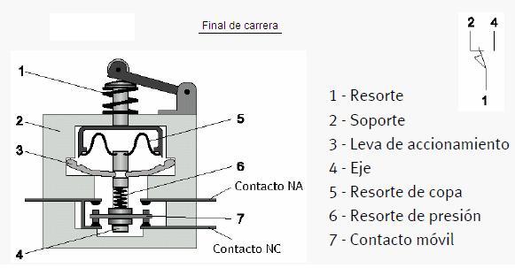 Sena Juan Ruiz Finales De Carrera Sensores
