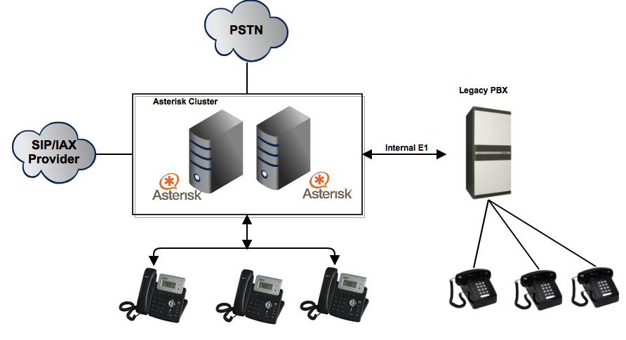 Integrating asterisk with epabx ,leagacy pbx via E1 trunking