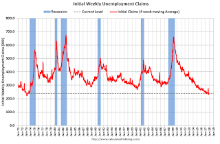 Weekly Initial Unemployment Claims increase to 249,000
