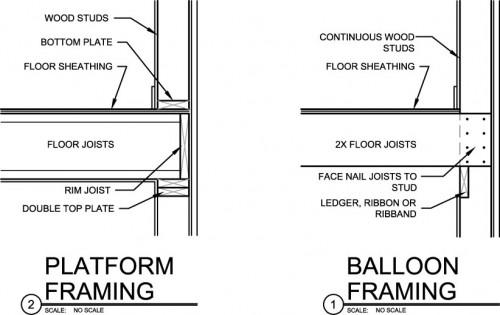 Balloon Framing Used Rather Than Platform Framing - Builders ...