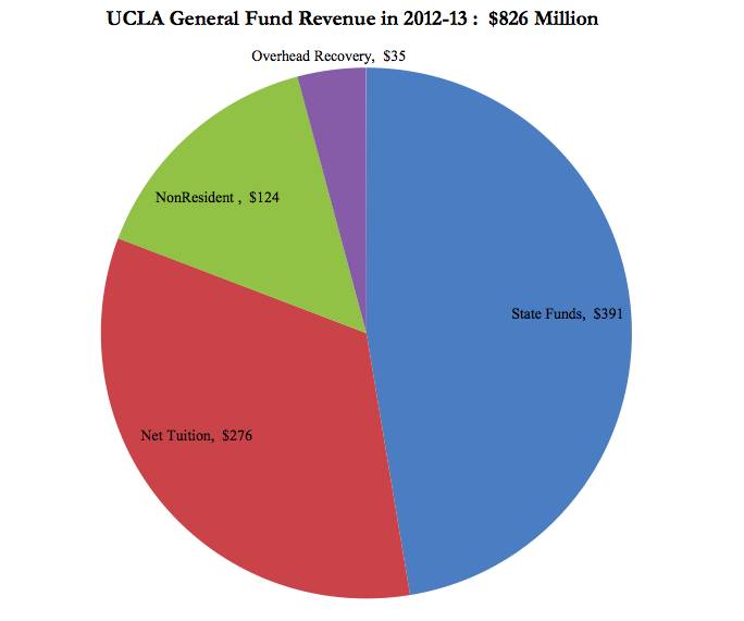 ucla admission essays