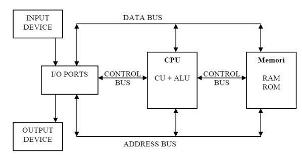 Tugas softskill sejarah komputer dan diagram blok komputer diagram blok komputer ccuart Images