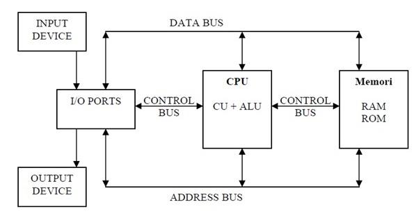 Tugas SoftSkill  Sejarah    Komputer    dan    Diagram    Blok    Komputer