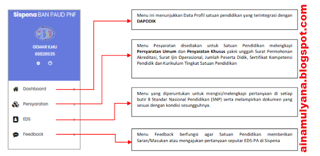 Panduan Sispena PAUD PNF Tahun 2019 - Panduan EDS-PA Sispena 2.0