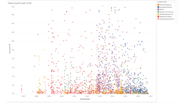 Tableau screenshot showing views mapped against release date for Hammer Museum, Louisiana Channel, MOCA, Museum of Contemporary Art, Stedelijk, Walker, and Yerba Buena. We see clumps of when popular channels came into existence, like MOCATV during 2013-late 2014.