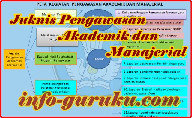 Juknis Pengawasan Akademik dan Manajerial