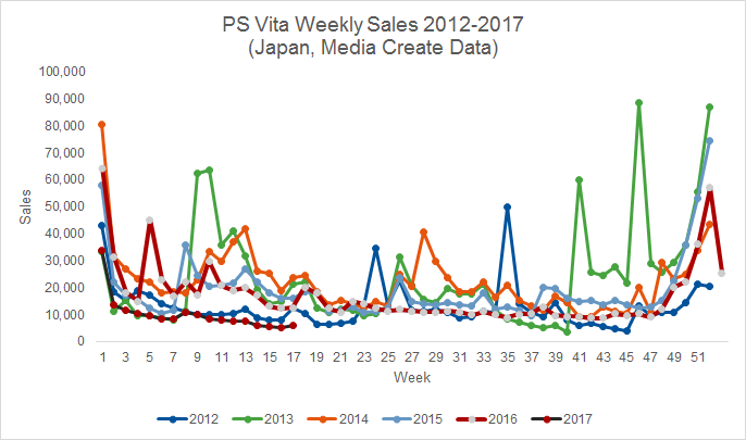 ps vita sales, japan, media create