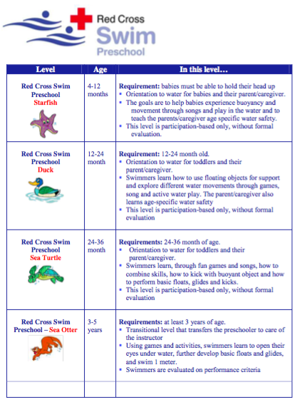 red cross swim levels preschool list of resources re swimming in and ontario 881