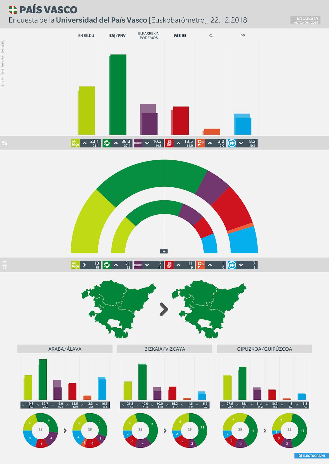 Gráfico de la encuesta para elecciones autonómicas en el País Vasco realizada por la Universidad del País Vasco [Euskobarómetro], 22 de diciembre de 2018