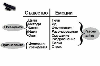 Видове конфликти. Процес на конфликтуване.