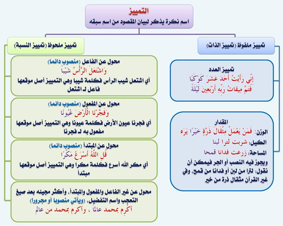 بالصور قواعد اللغة العربية للمبتدئين , تعليم قواعد اللغة العربية , شرح مختصر في قواعد اللغة العربية 90.jpg
