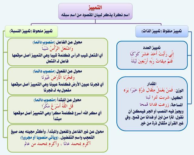 """انفراد.... كل قواعد اللغة العربية لطلاب """"ابتدائي - اعدادي - ثانوي"""" في صورة لوحات مبسطة مع الشرح والتدريبات 90"""
