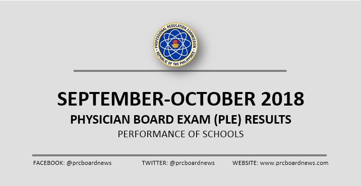 September - October 2018 Physician board exam result: PLE performance of schools