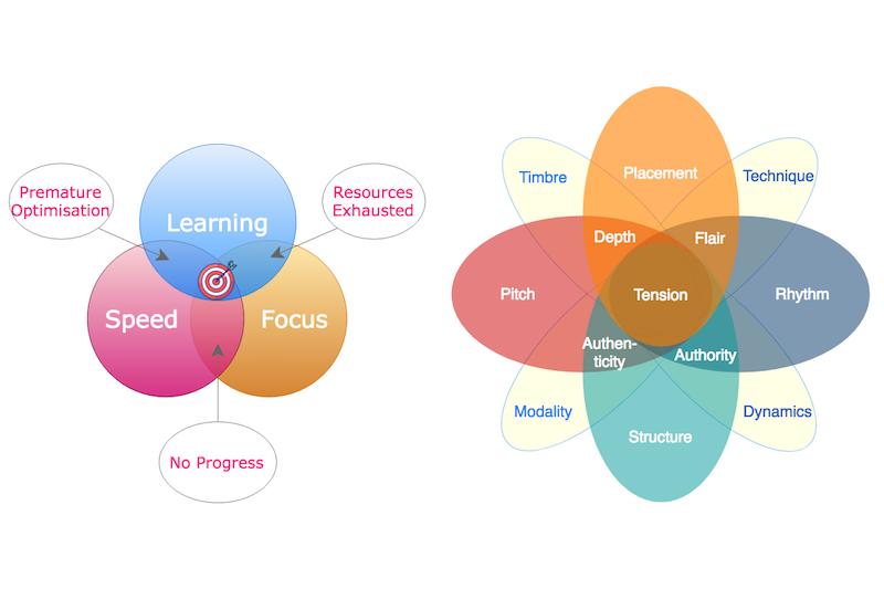 Learning Sweet Spot (LHS) + Musicality Focus (RHS). #VisualFutureOfMusic #WorldMusicInstrumentsAndTheory