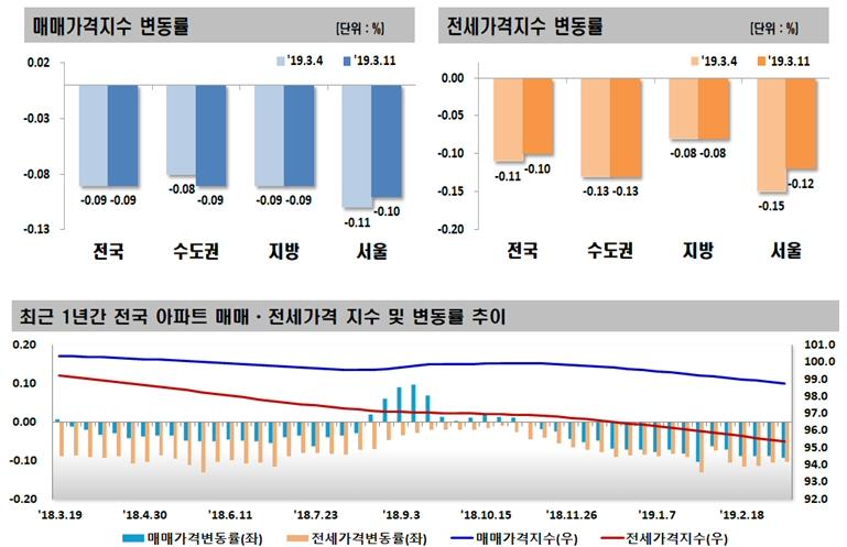 2019년 3월 2주(3.11일 기준) 전국 주간 아파트 가격 동향, 매매 0.09% 하락, 전세 0.10% 하락