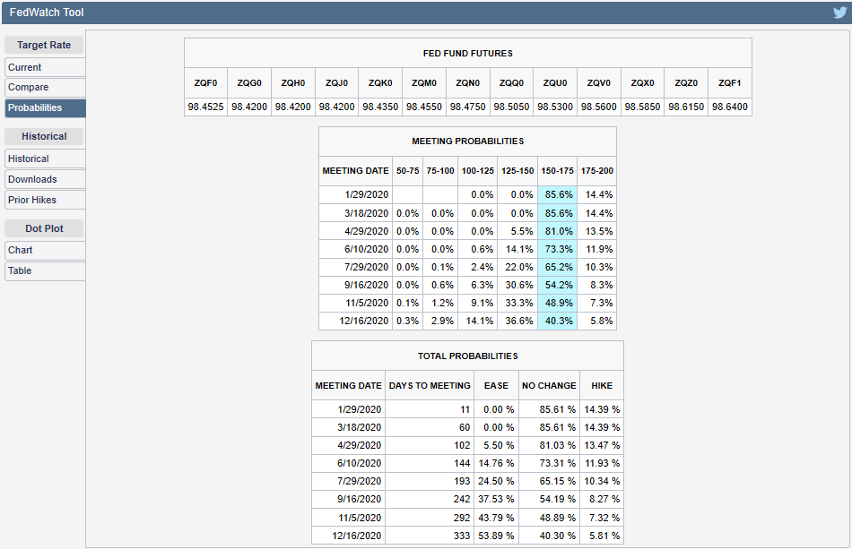 CME Group FedWatch Tool Probabilities of Federal Funds Rate Changing at Future FOMC Meeting Dates, Snapshot on 17 January 2020