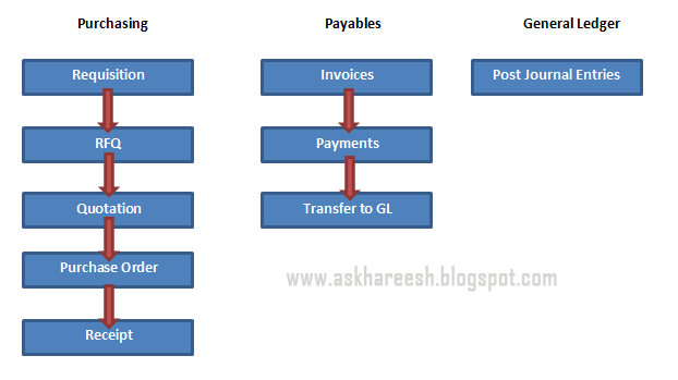 procure to pay cycle in oracle apps r12 pdf