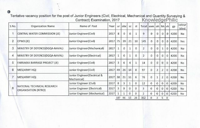 SSC JE 2017 Updated Revised Vacancy List (13.04.2018) PDF Download