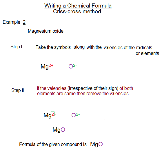 Icse Chemistry How To Write A Chemical Formula