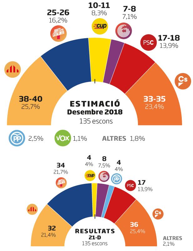 resultados encuesta elecciones catalanas
