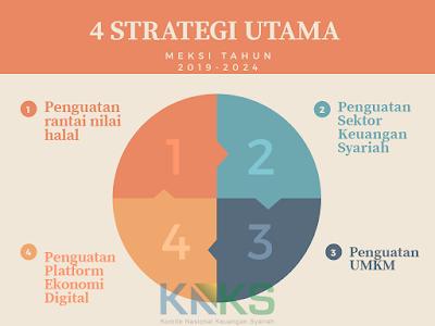 4 Strategi Utama