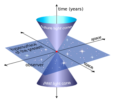 An example of a light cone, the three-dimensional surface of all possible light rays arriving at and departing from a point in spacetime. Source: https://commons.wikimedia.org/wiki/User:MissMJ.