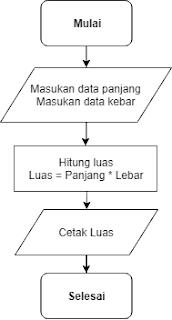 Flowchart Menghitung Luas Persegi