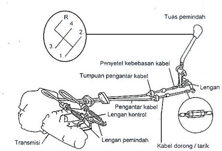 Macam-Macam Transmisi Manual Dan Sistem Pengoperasiannya