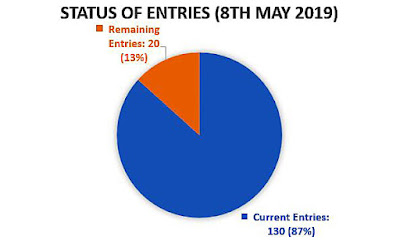 Pie chart showing only 20 entries still available