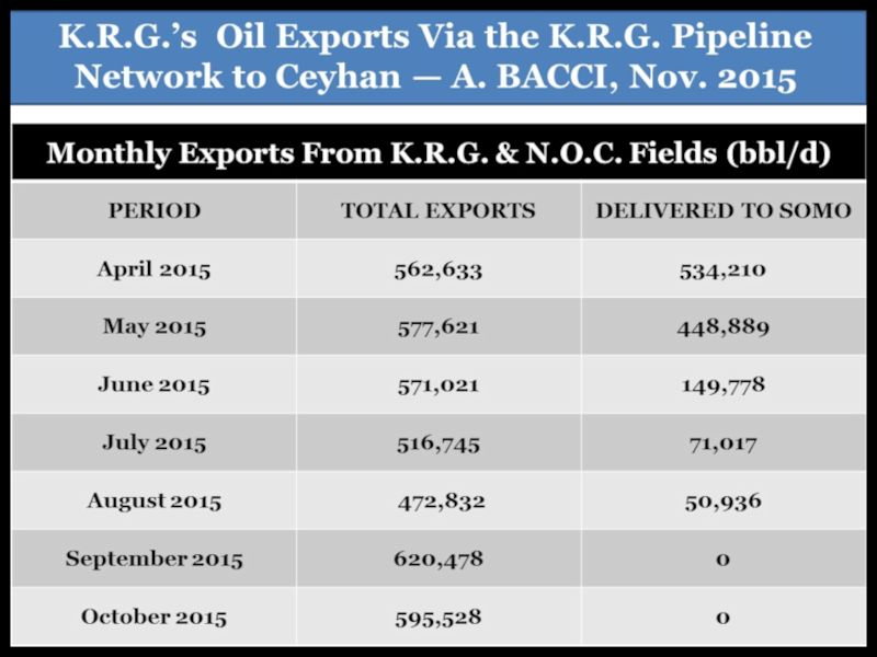BACCI-The-Importance-Regular-Export-Payments-IOCs-Producing-Oil-KRG-5-Nov-2015