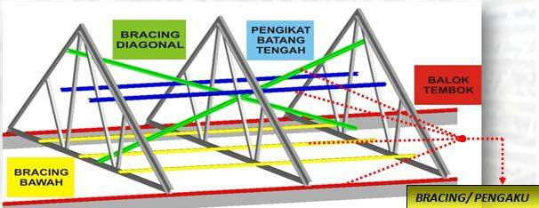 Gambar Rangka Atap Baja Ringan Limasan Metode Pelaksanaan Pemasangan Konstruksi Sipil