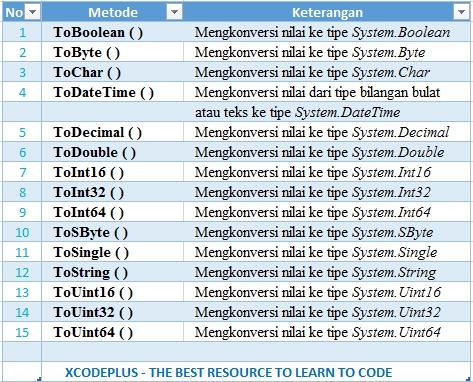 http://www.xcodeplus.net/2017/08/csharp-tutorial-konversi-tipe-data.html
