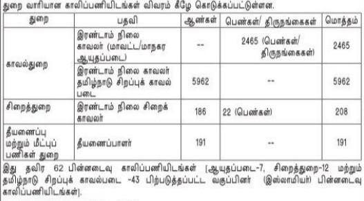 TNUSRB Recruitment 2019: Apply Online for 8826 Constable, Firemen, Jail Warder Posts