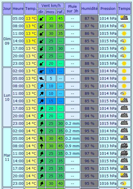 Ouessant notre passion: Prévision météo jusqu'à Mercredi.