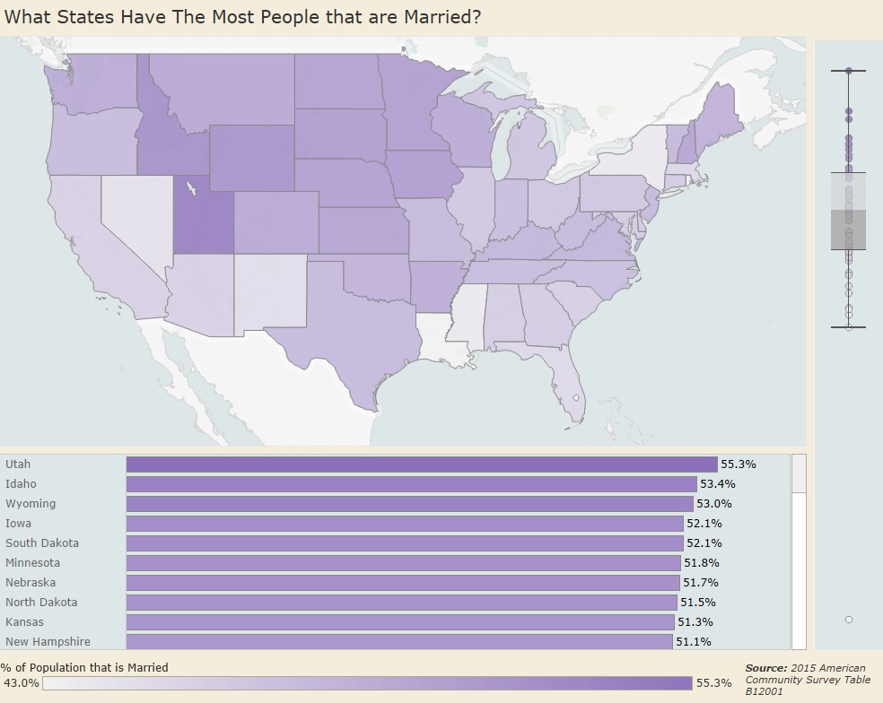 What U.S. states have the most people that are married?