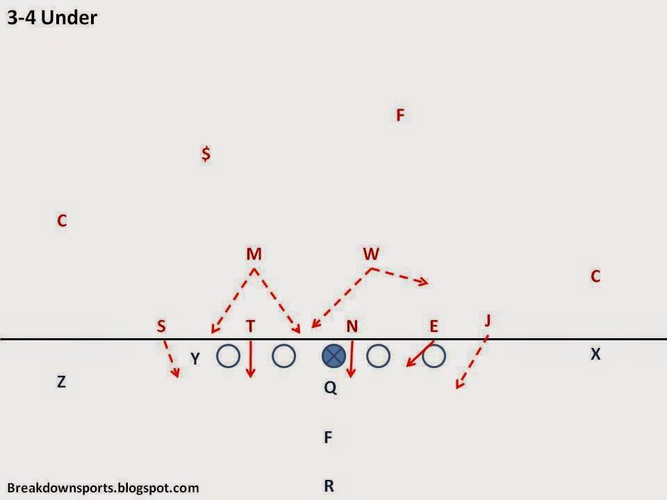 Breakdown Sports Football Fundamentals One Gap 3 4 Defense