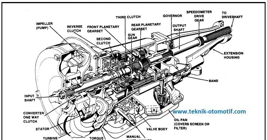 Cara Kerja Planetary Gear Unit pada Transmisi Otomatis