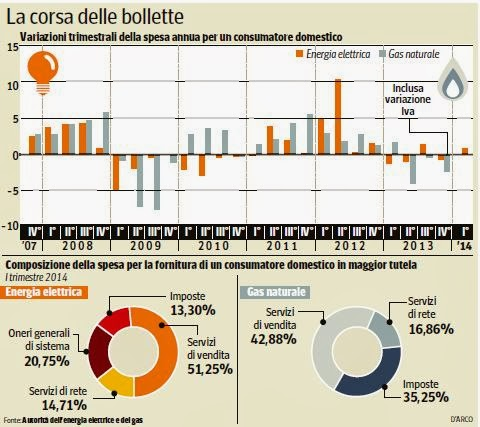 Bollette luce e gas in aumento dal 2014