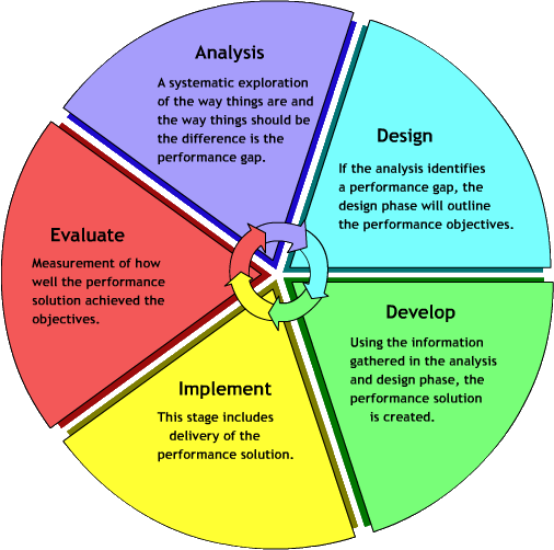 Educational Technology Let S Help Students Become More Motivated To Learn Instructional Design And Project Management Blog 2