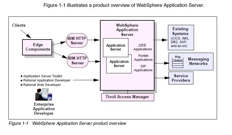 WebSphere Interview Questions Technologies and Administration - interview questions for servers