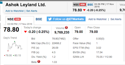 Ashok Leyland Share's Market Conditions Snapshot