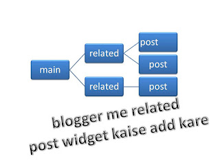 realeted post widget apne blog me kaise lagaye janiye hindi me