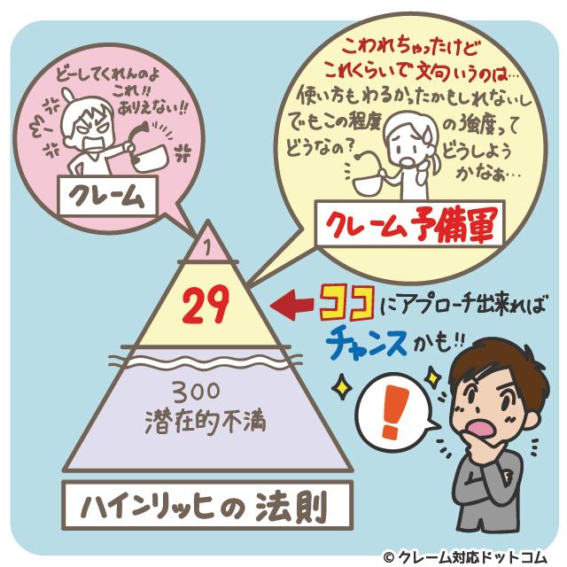 ハインリッヒの法則はクレーム対応でも通ずる-クレーム対応ドットコム
