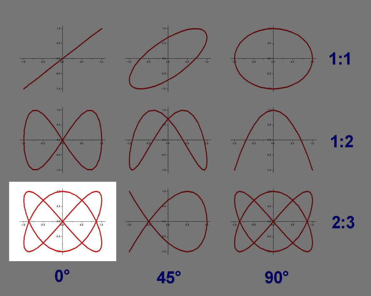 seis figuras, esquema